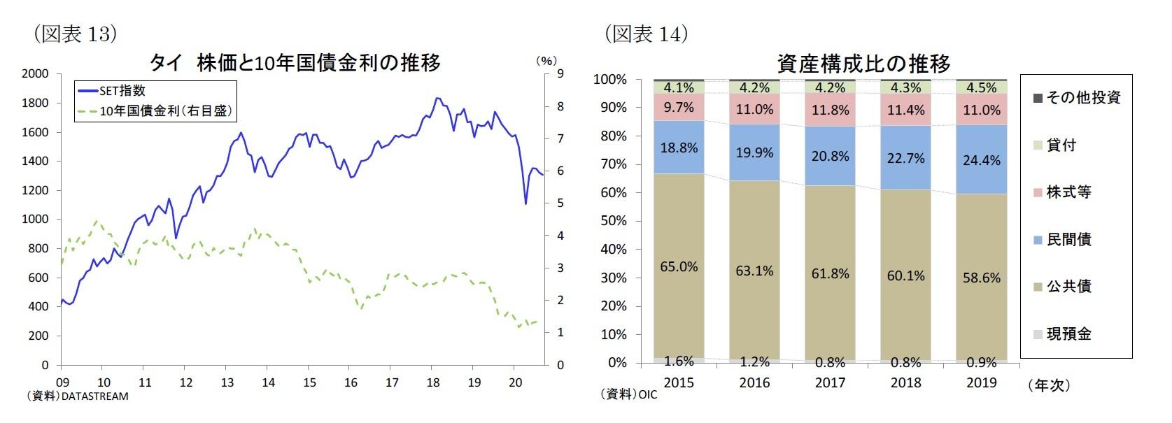 (図表13)タイ株価と10年国債金利の推移/(図表14)資産構成比の推移