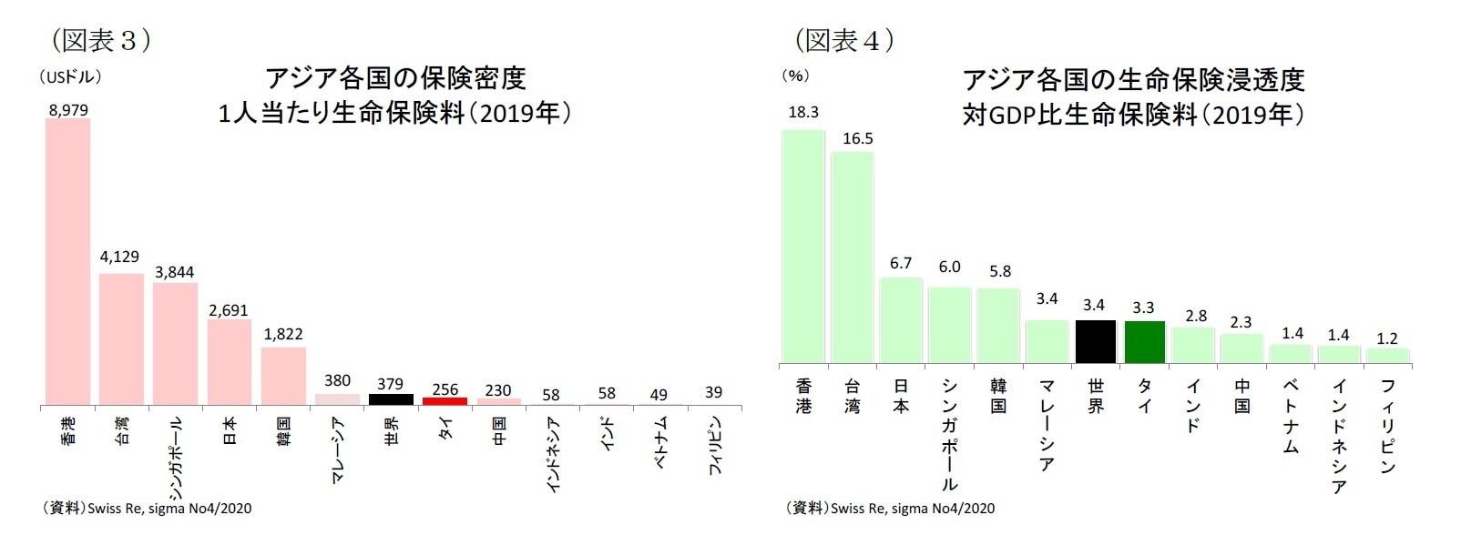 (図表3)アジア各国の保険密度 1人当たり生命保険料(2019年)/(図表4)アジア各国の生命保険浸透度 対GDP比生命保険料(2019年)
