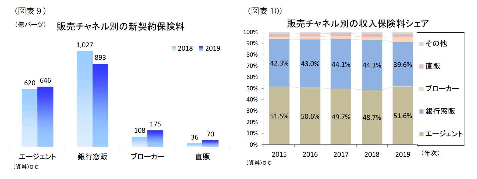 (図表9)販売チャネル別の新契約保険料/(図表10)販売チャネル別の収入保険料シェア