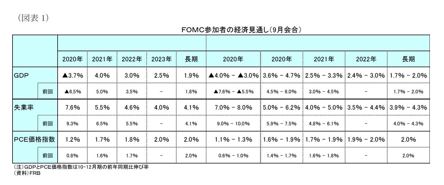 (図表1)FOMC参加者の経済見通し(9月会合)