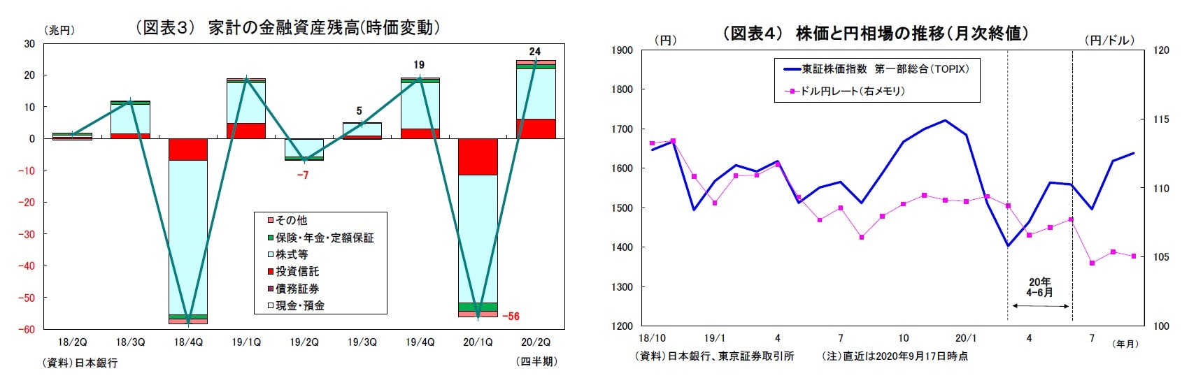 (図表3) 家計の金融資産残高(時価変動)/(図表4) 株価と円相場の推移(月次終値)