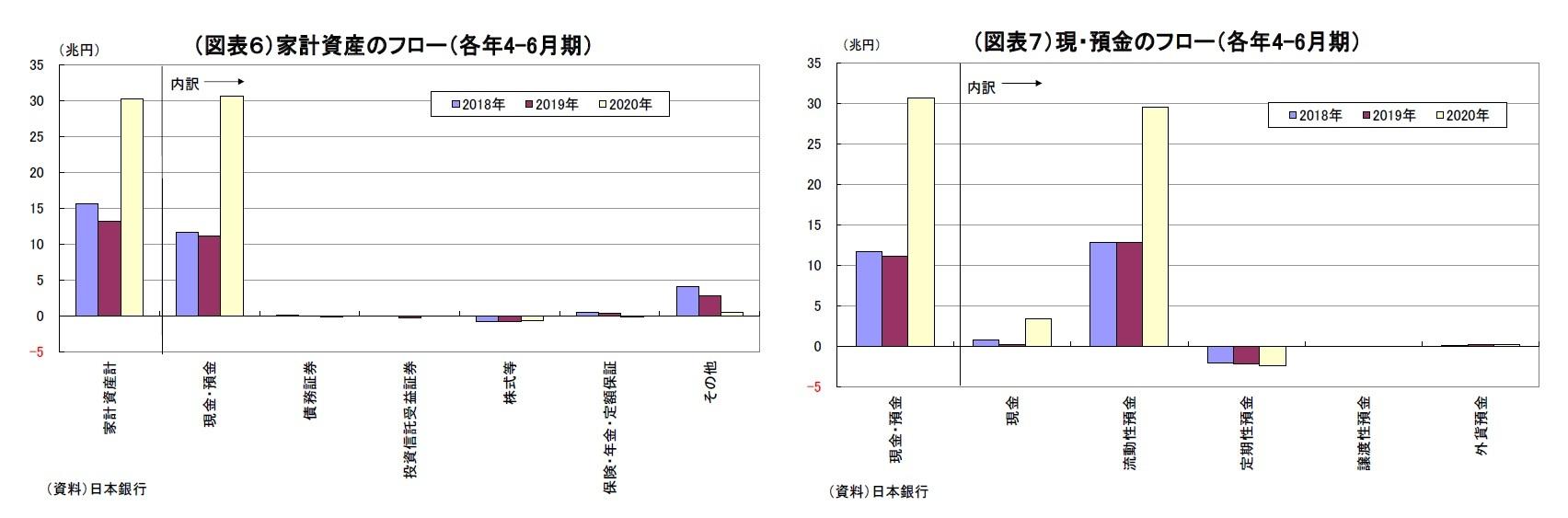 (図表6)家計資産のフロー(各年4-6月期)/(図表7)現・預金のフロー(各年4-6月期)