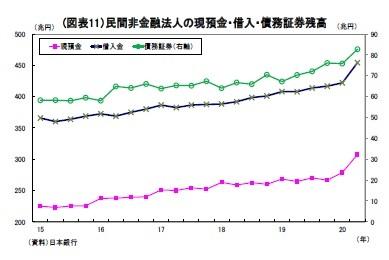(図表11)民間非金融法人の現預金・借入・債務証券残高