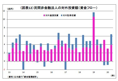 (図表12)民間非金融法人の対外投資額(資金フロー)