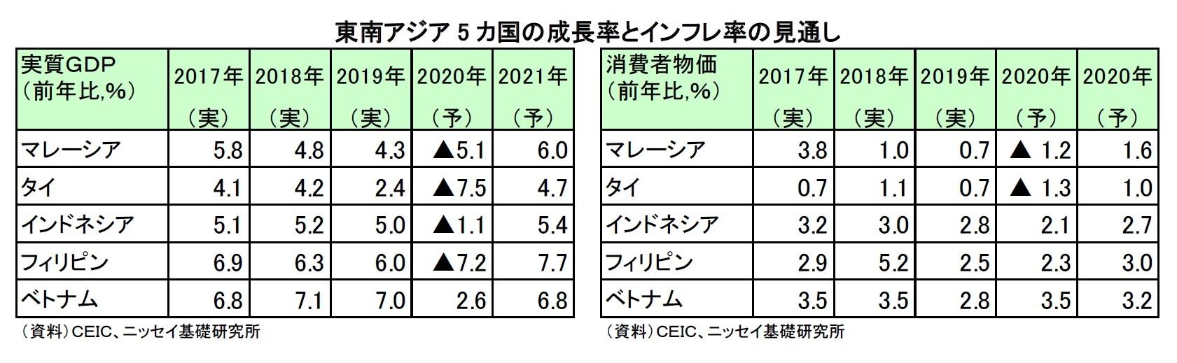 東南アジア5 カ国の成長率とインフレ率の見通し