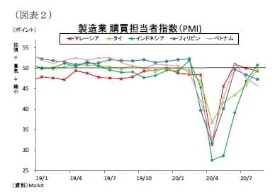 (図表2)製造業購買担当者指数(PMI)