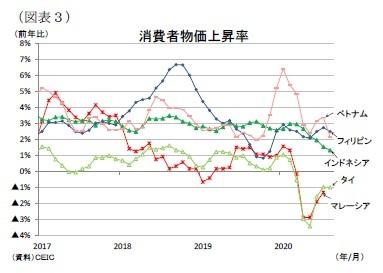(図表3)消費者物価上昇率