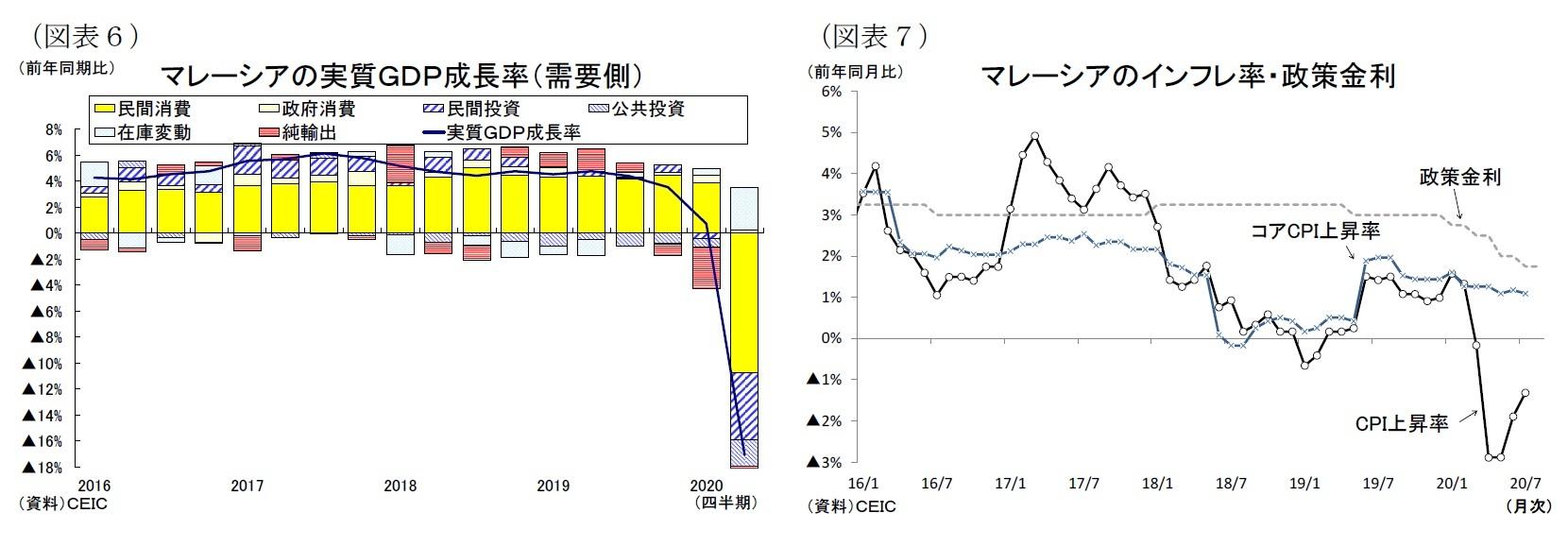 (図表6)マレーシアの実質GDP成長率(需要側)/(図表7)マレーシアのインフレ率・政策金利
