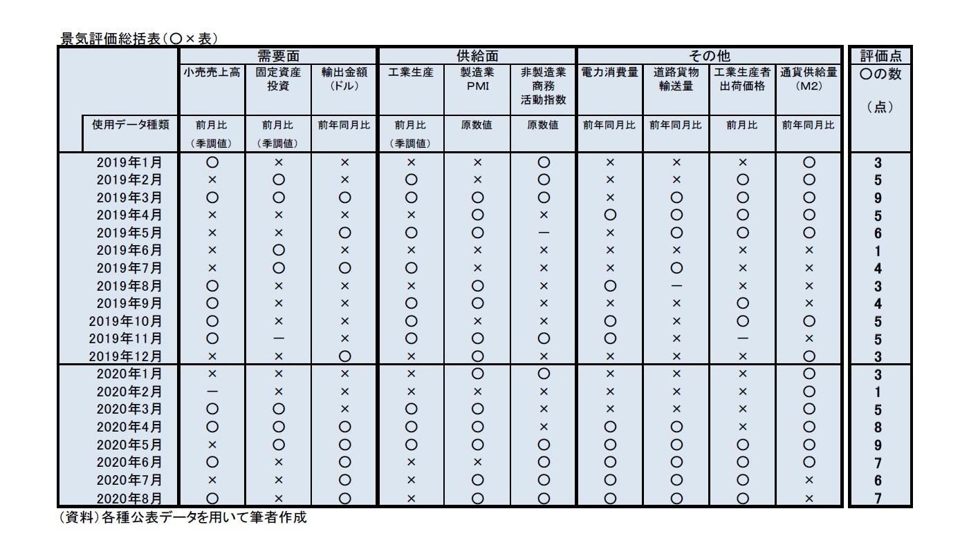 景気評価総括表(○×表