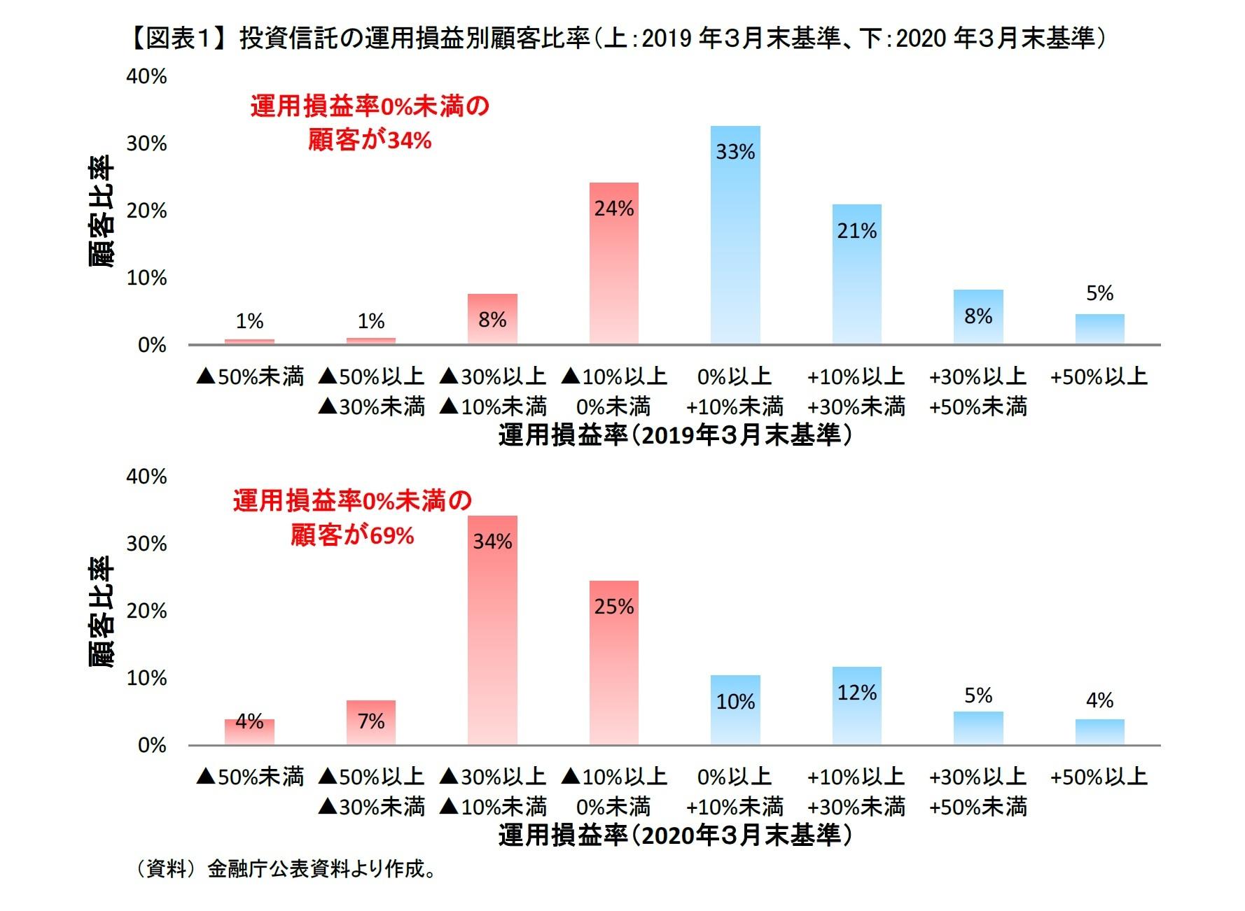 【図表1】 投資信託の運用損益別顧客比率(上:2019年3月末基準、下:2020年3月末基準)