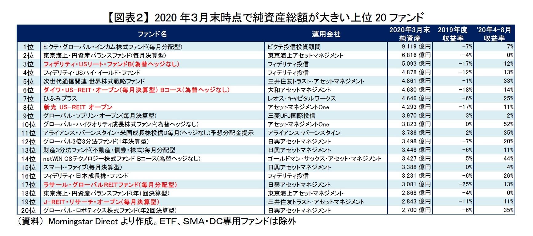 【図表2】 2020年3月末時点で純資産総額が大きい上位20ファンド