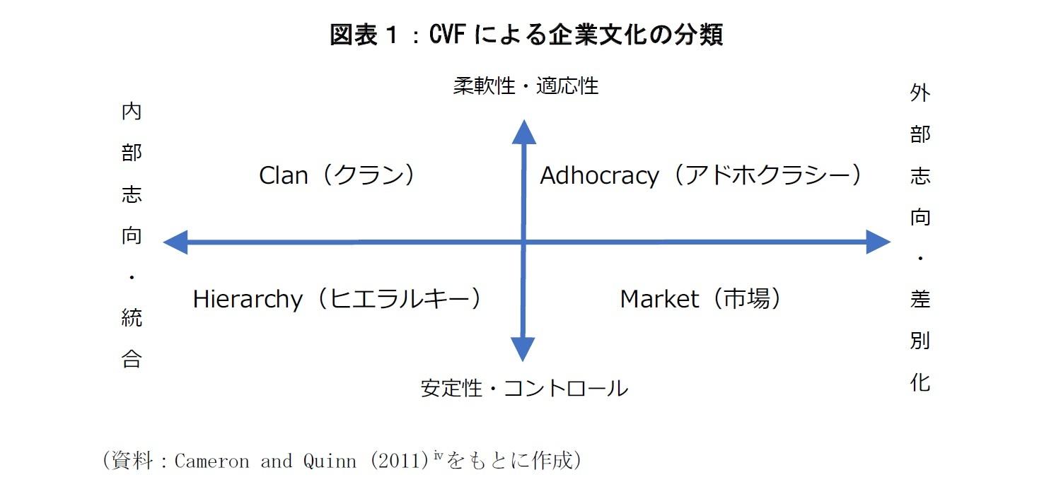 図表1:CVFによる企業文化の分類