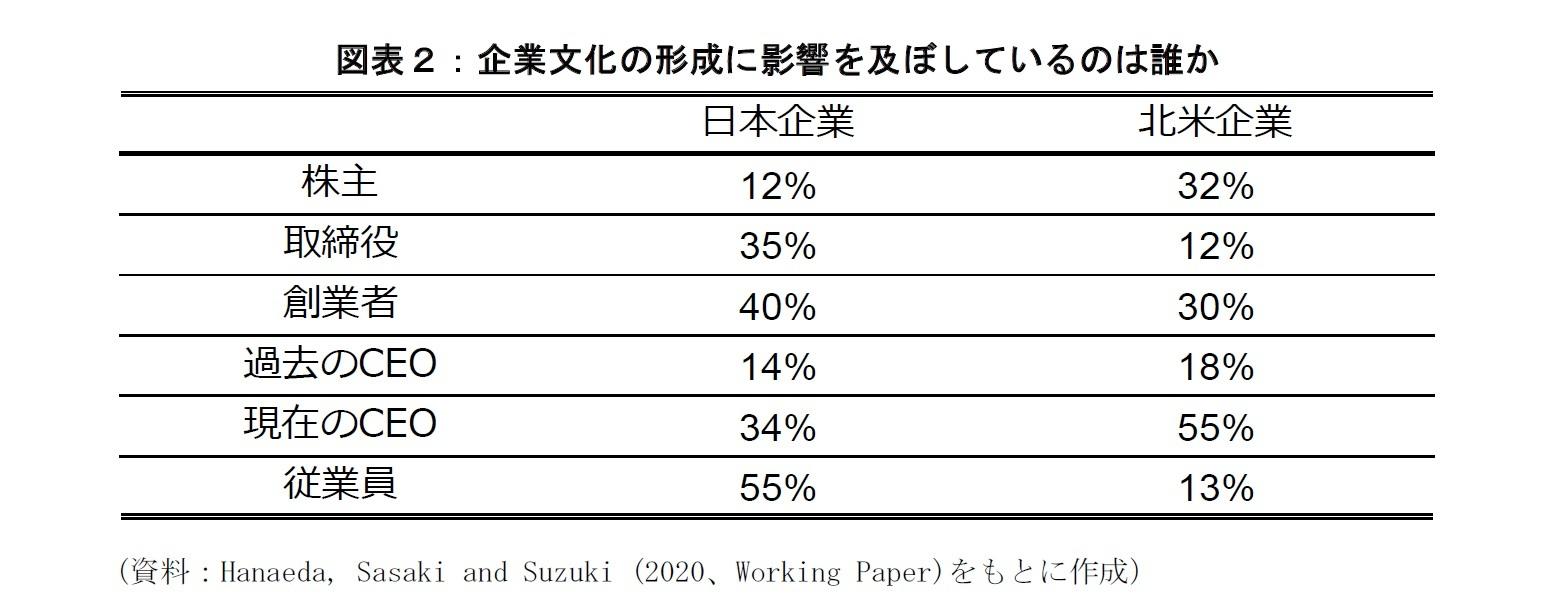 図表2:企業文化の形成に影響を及ぼしているのは誰か