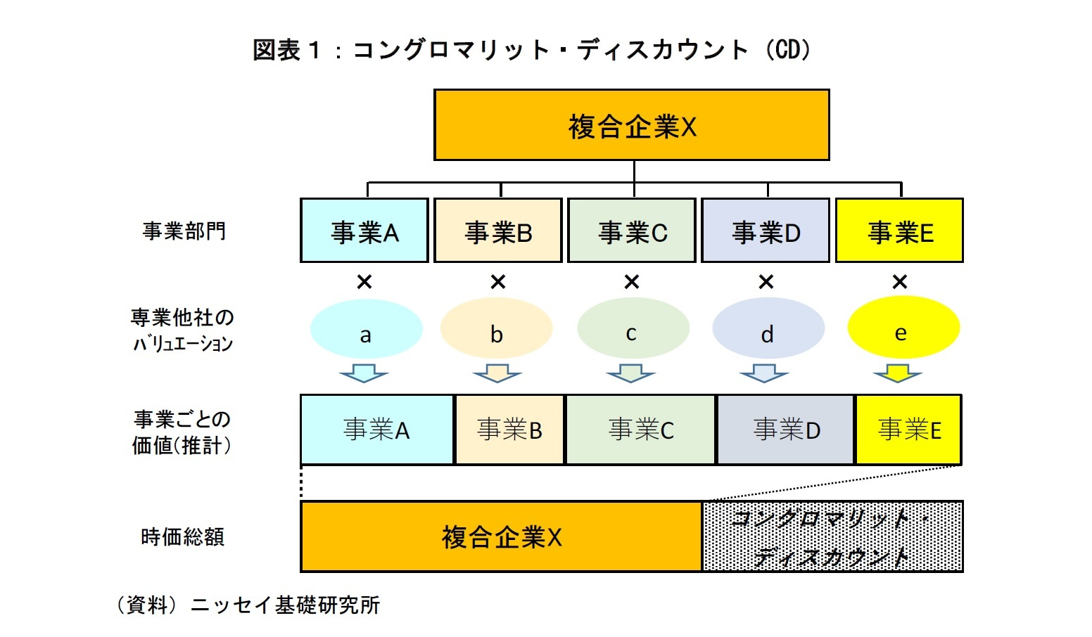図表1:コングロマリット・ディスカウント(CD)