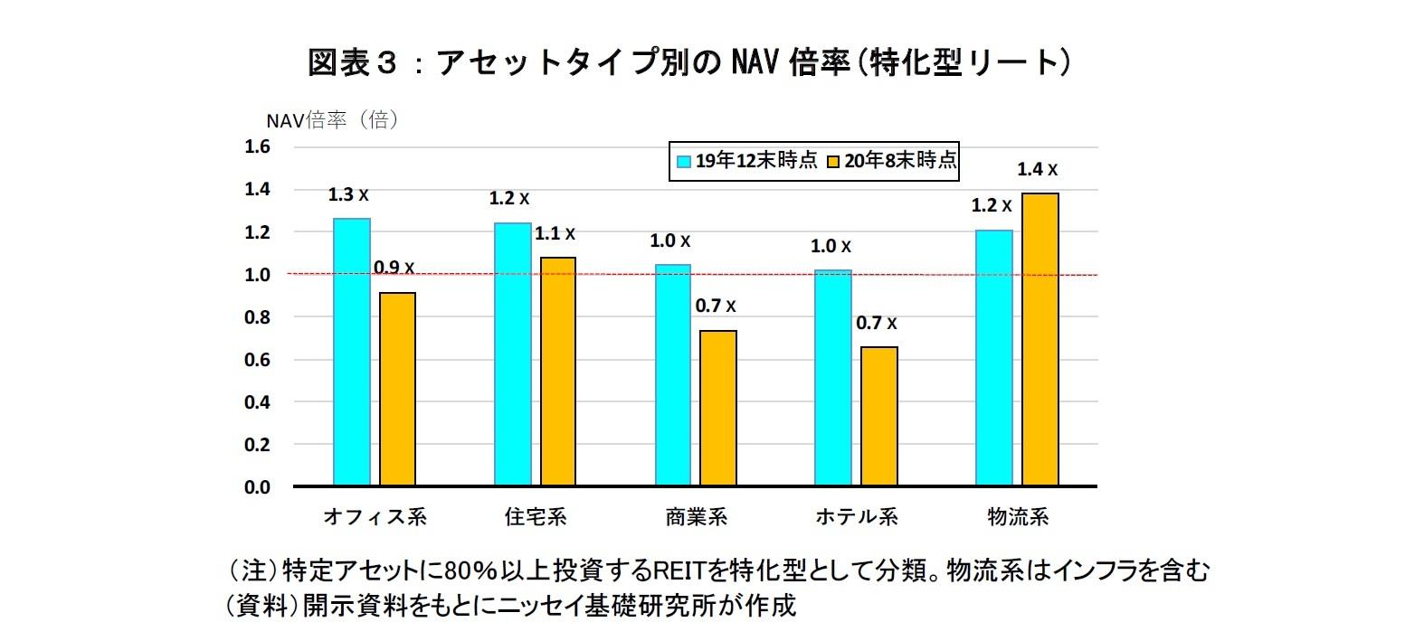 図表3:アセットタイプ別のNAV倍率(特化型リート)