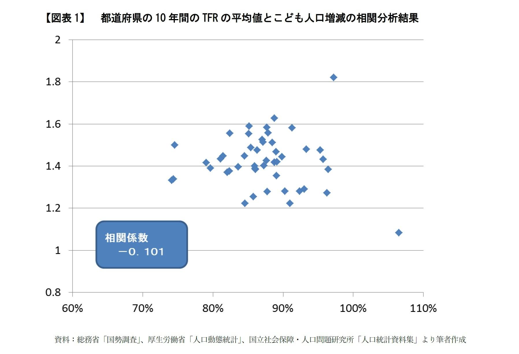 【図表1】都道府県の10年間のTFRの平均値とこども人口増減の相関分析結果