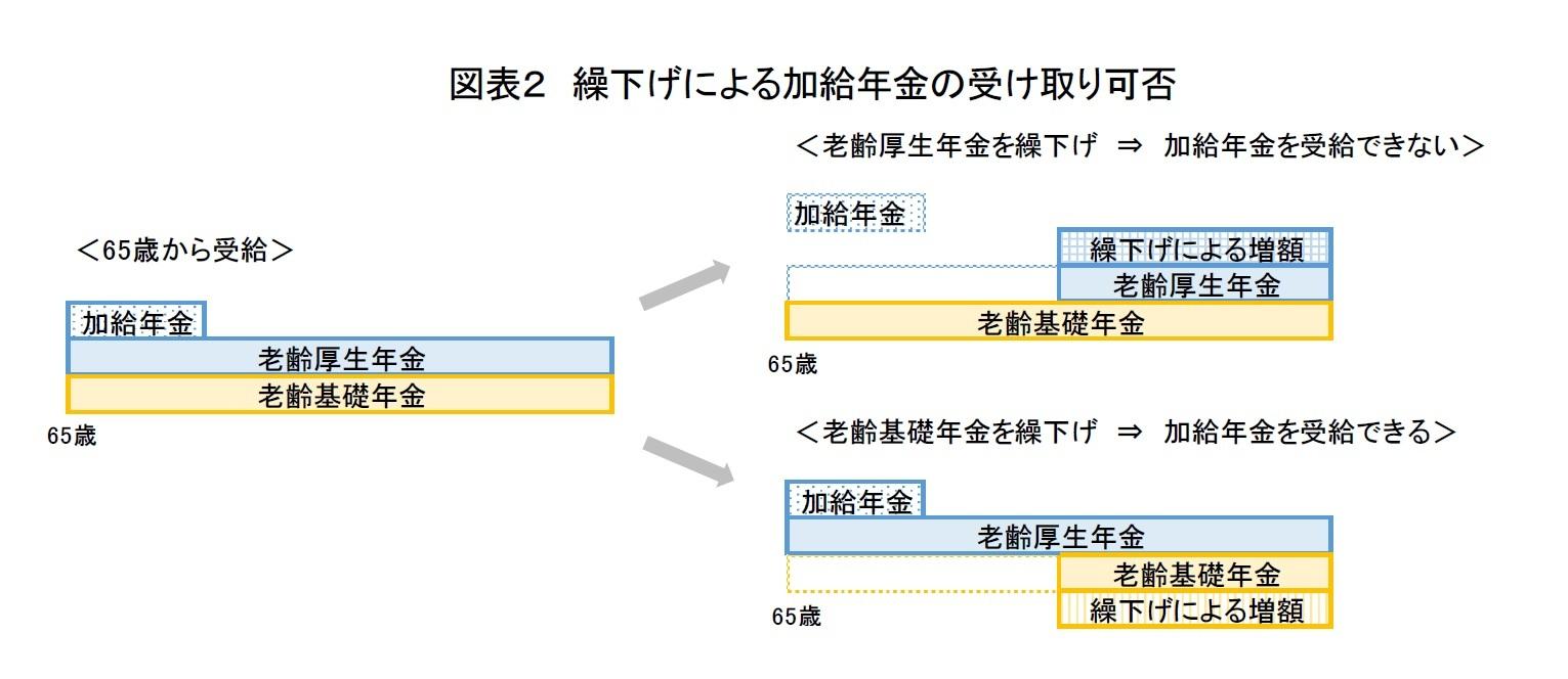 図表2 繰下げによる加給年金の受け取り可否