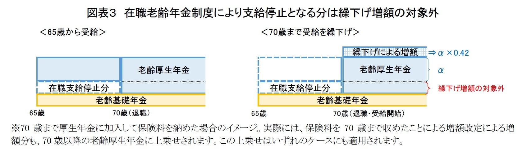 図表3 在職老齢年金制度により支給停止となる分は繰下げ増額の対象外