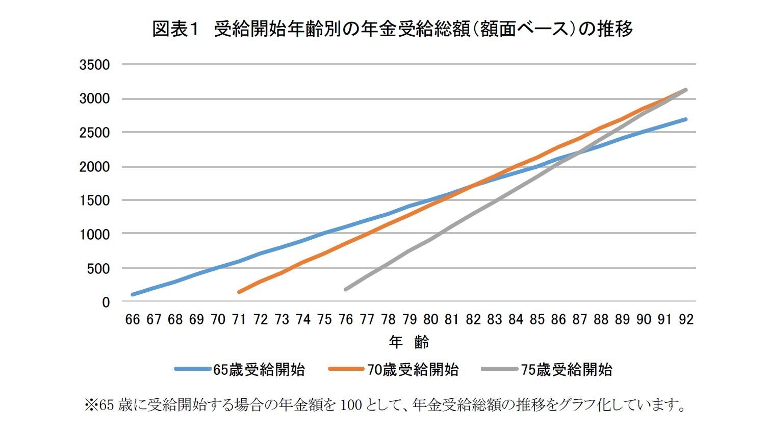 図表1 受給開始年齢別の年金受給総額(額面ベース)の推移
