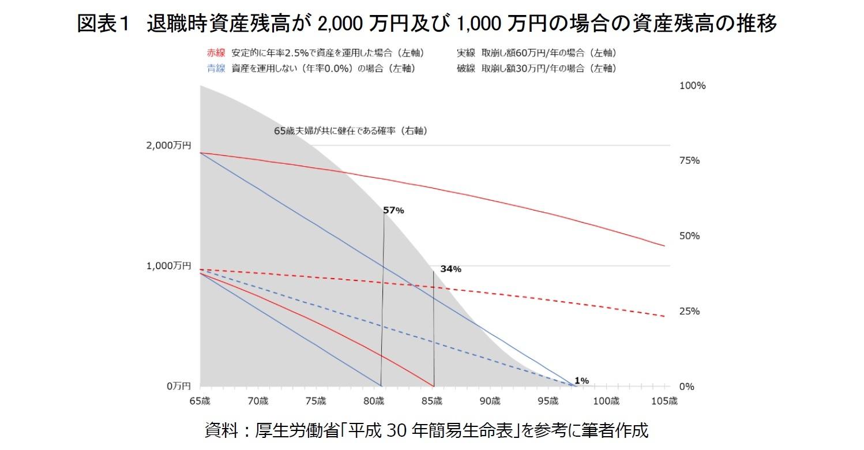 図表1 退職時資産残高が2,000万円及び1,000万円の場合の資産残高の推移