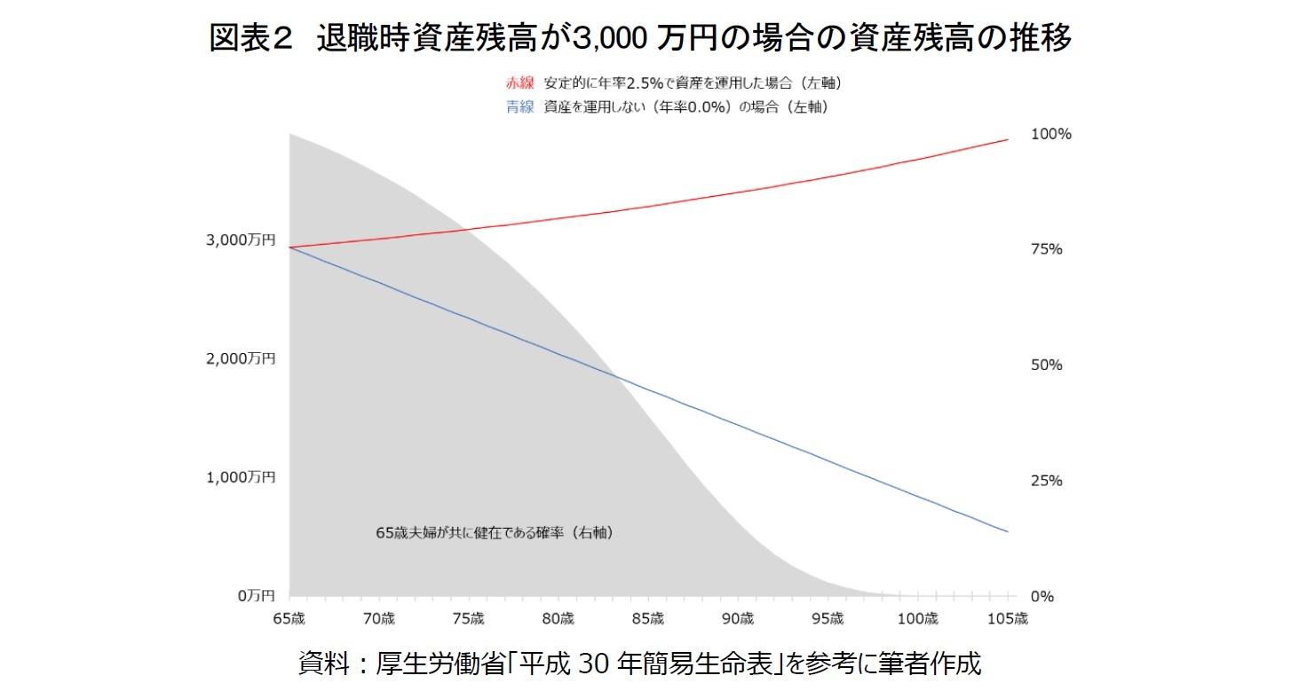 図表2 退職時資産残高が3,000万円の場合の資産残高の推移