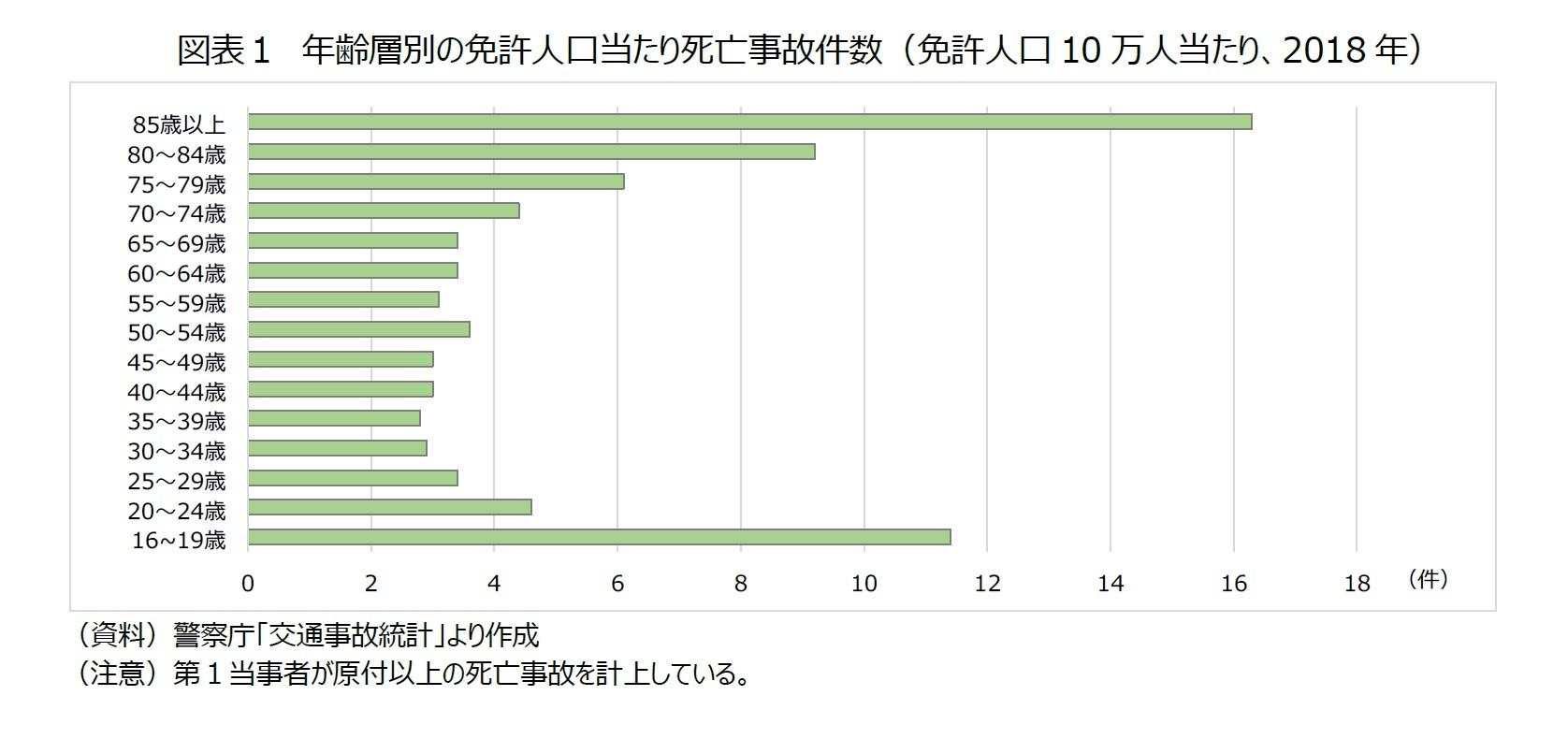 図表1 年齢層別の免許人口当たり死亡事故件数(免許人口10万人当たり、2018年)