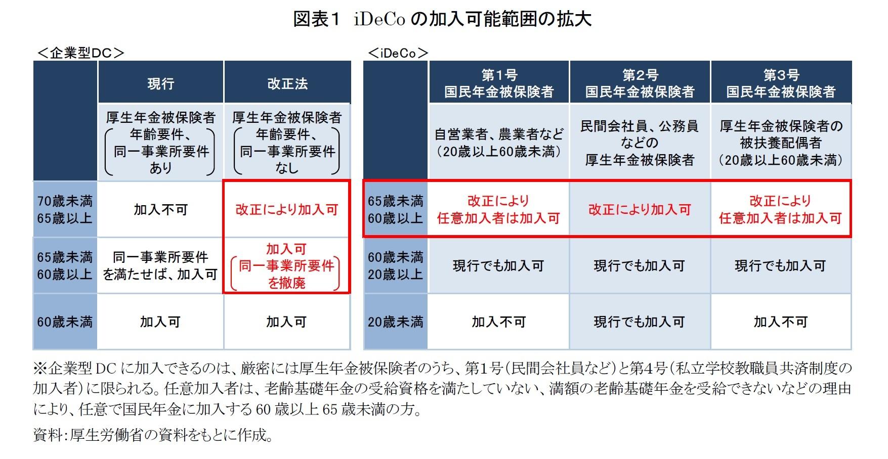 図表1 iDeCoの加入可能範囲の拡大