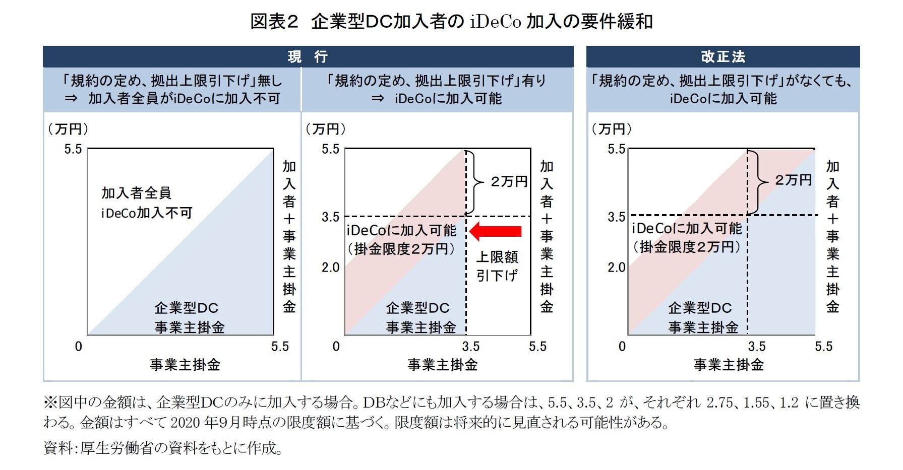 図表2 企業型DC加入者のiDeCo加入の要件緩和