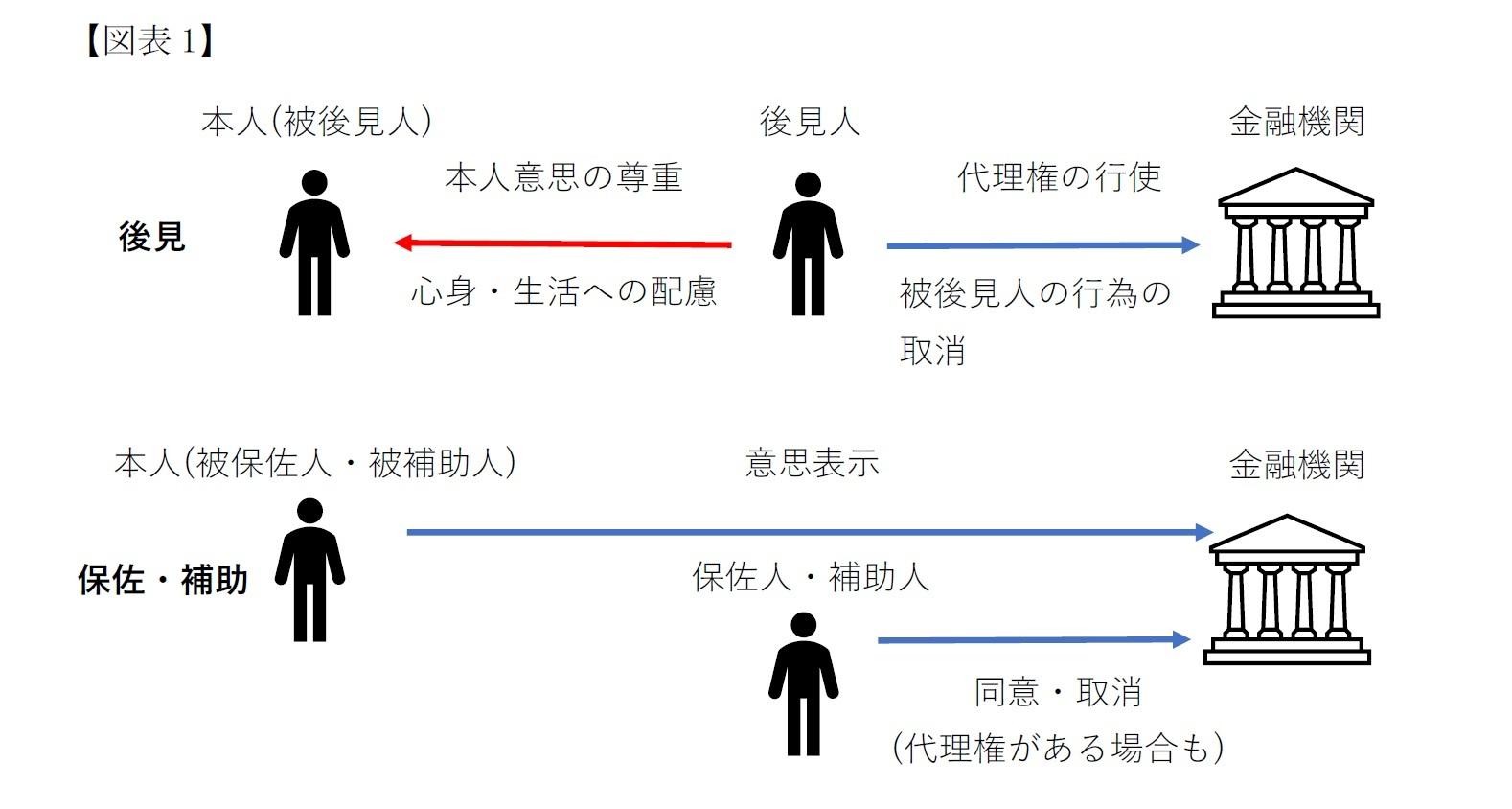 【図表1】後見と保佐・補助のイメージ