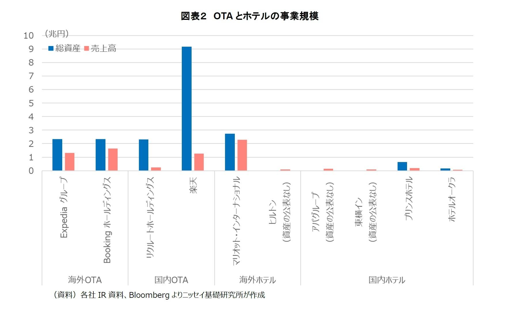 図表2 OTAとホテルの事業規模