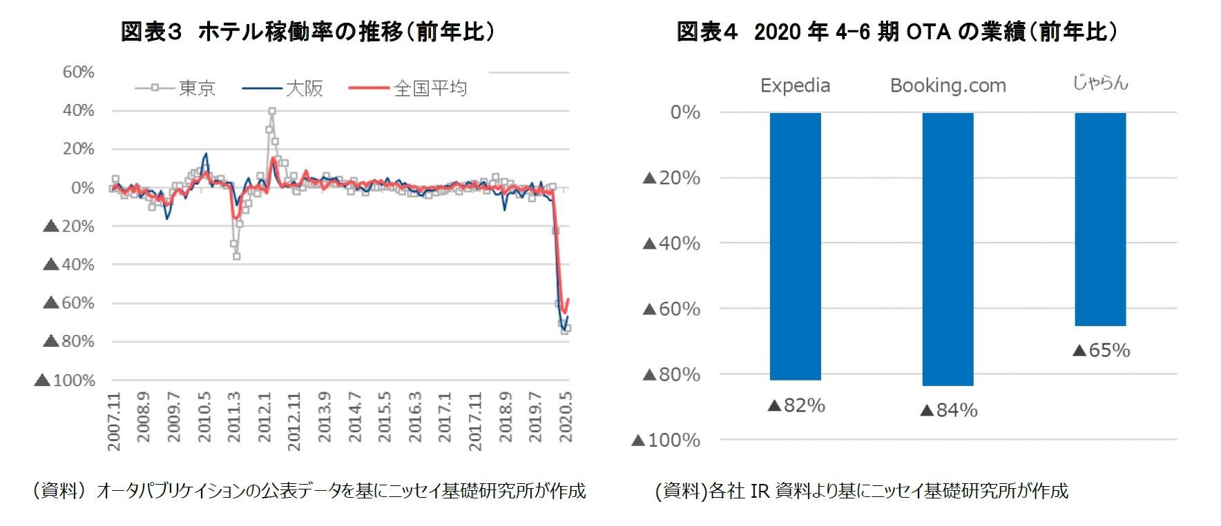 図表3 ホテル稼働率の推移(前年比)/図表4 2020 年4-6 期OTA の業績(前年比)