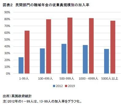 図表2 民間部門の職域年金の従業員規模別の加入率