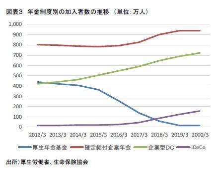 図表3 年金制度別の加入者数の推移 (単位:万人)
