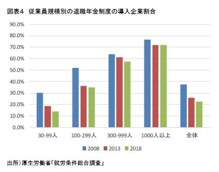 図表4 従業員規模別の退職年金制度の導入企業割合