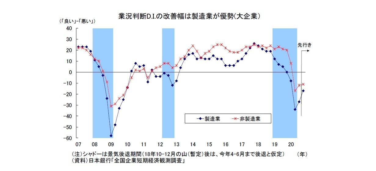 業況判断D.I.の改善幅は製造業が優勢(大企業)