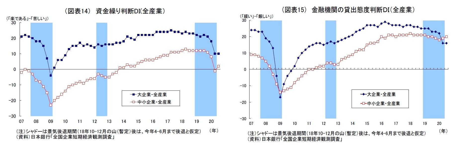 (図表14) 資金繰り判断DI(全産業)/(図表15) 金融機関の貸出態度判断DI(全産業)
