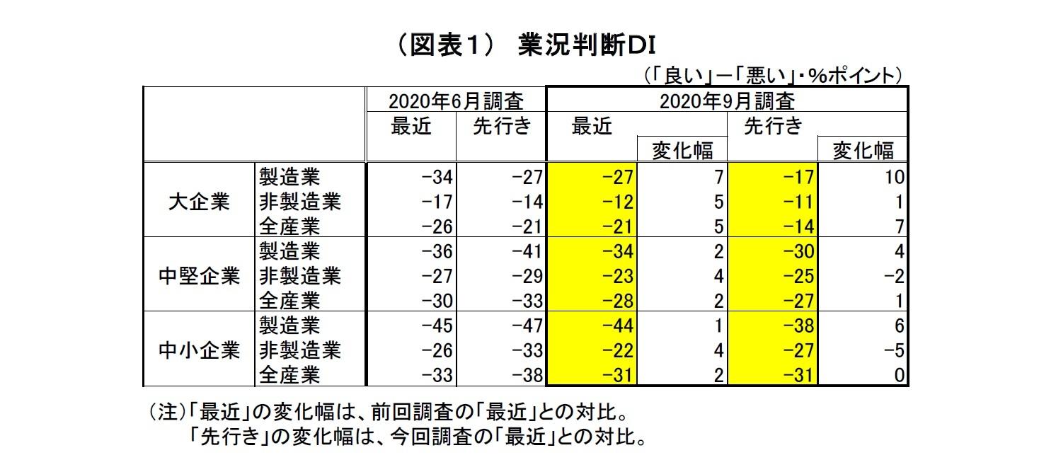 (図表1) 業況判断DI