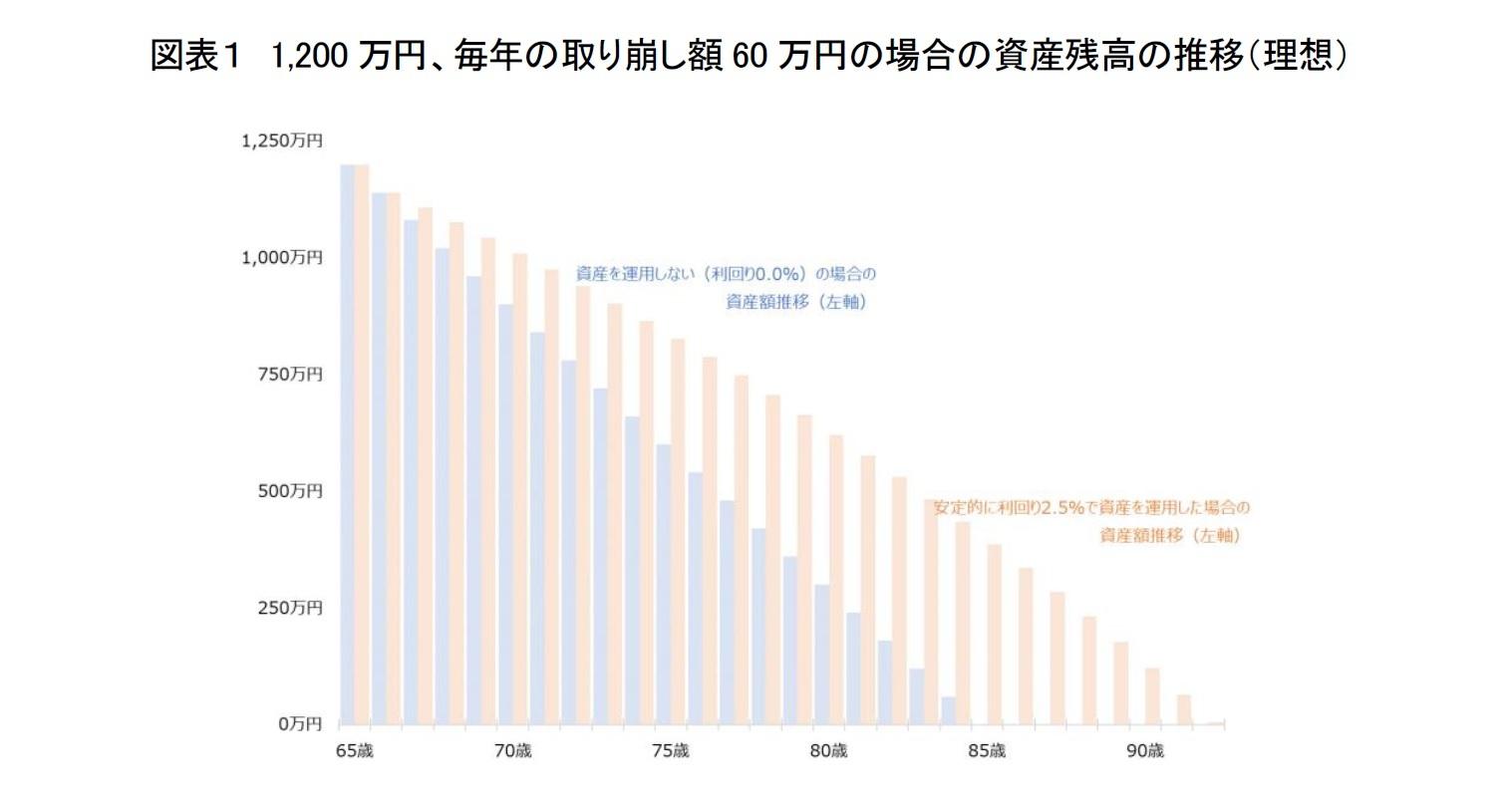 図表1 1,200万円、毎年の取り崩し額60万円の場合の資産残高の推移(理想)