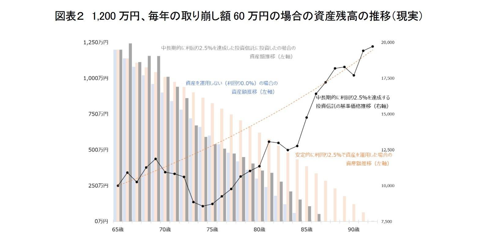 図表2 1,200万円、毎年の取り崩し額60万円の場合の資産残高の推移(現実)