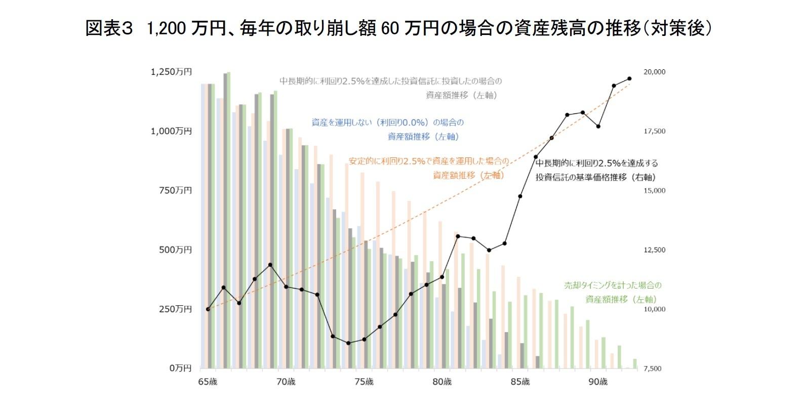 図表3 1,200万円、毎年の取り崩し額60万円の場合の資産残高の推移(対策後)