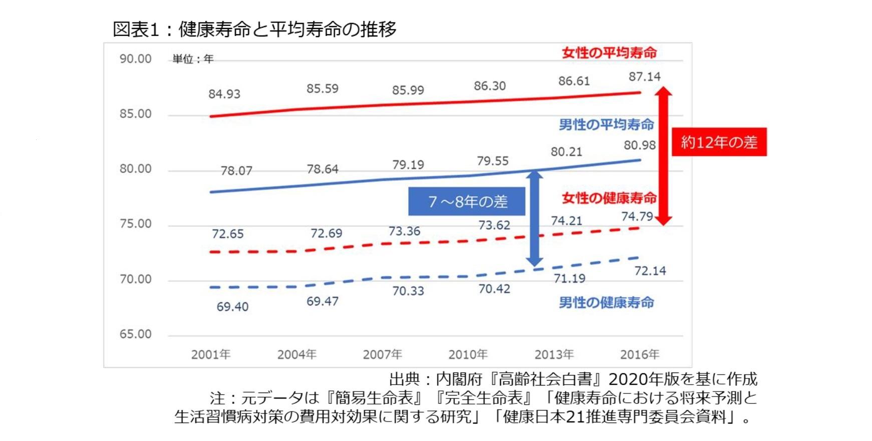 図表1:健康寿命と平均寿命の推移
