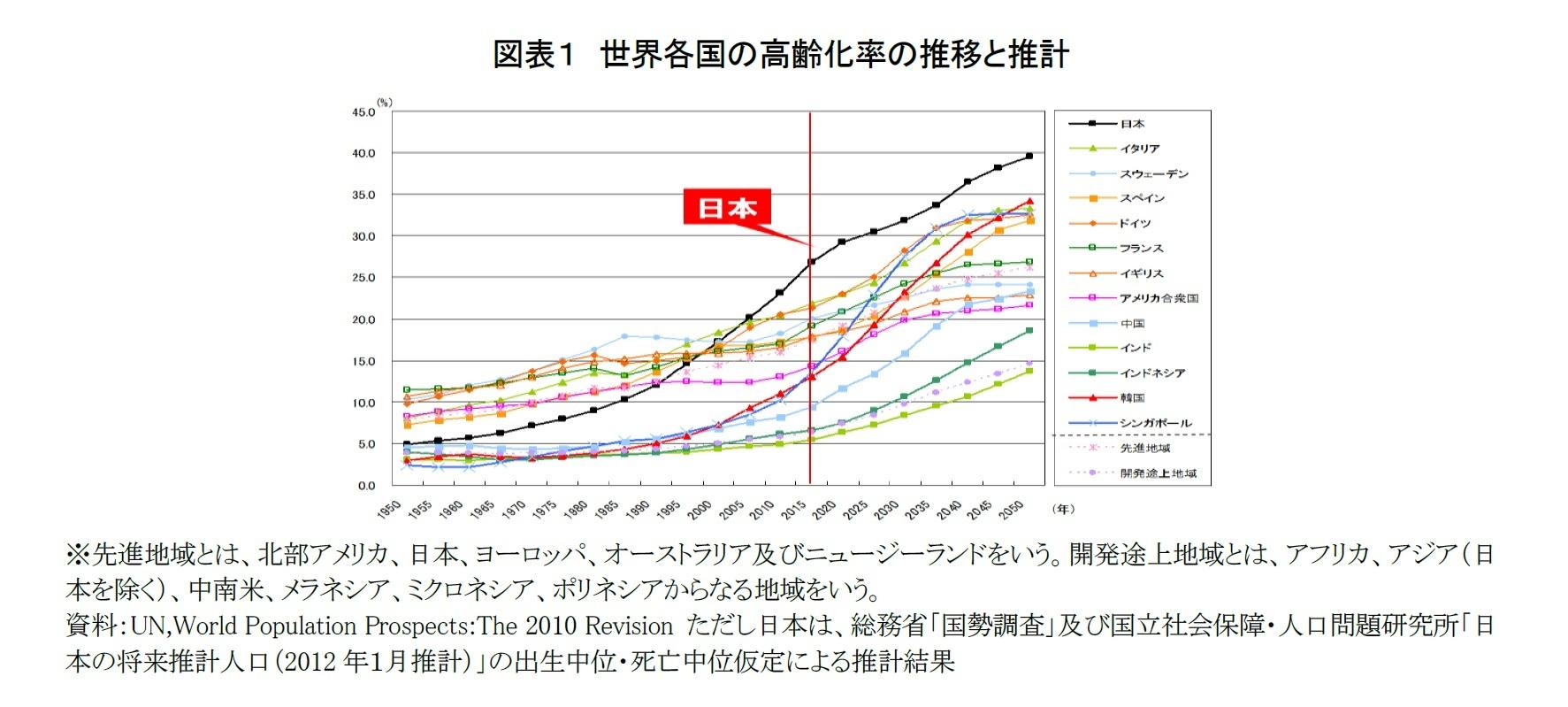 図表1 世界各国の高齢化率の推移と推計