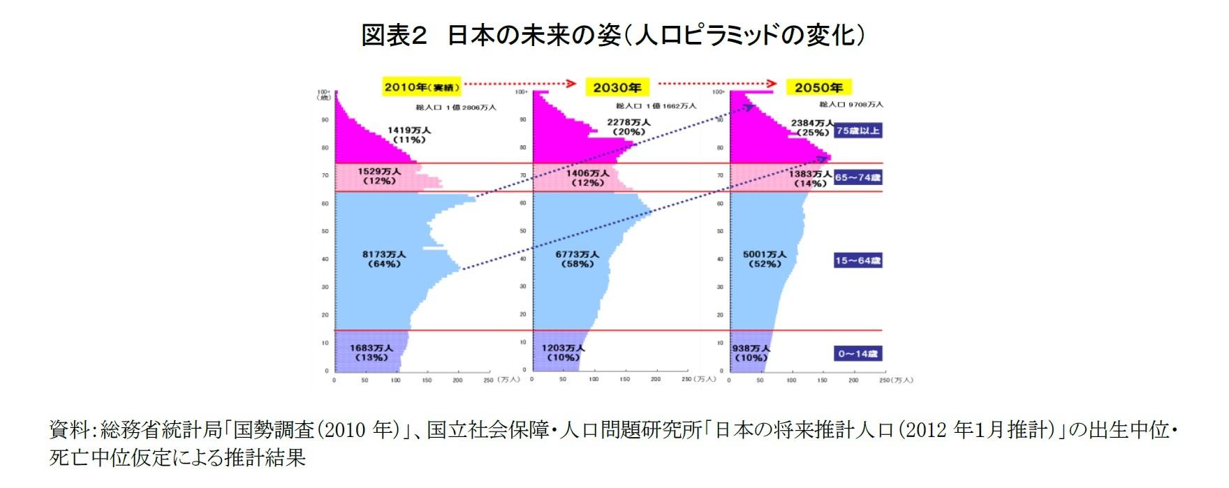 図表2 日本の未来の姿(人口ピラミッドの変化)