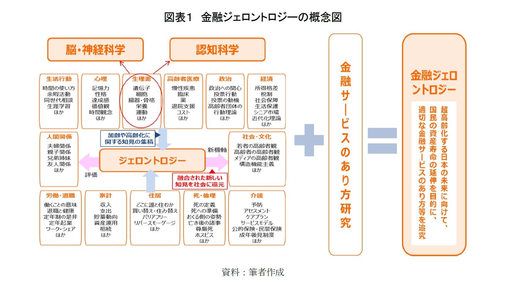 図表1 金融ジェロントロジーの概念図