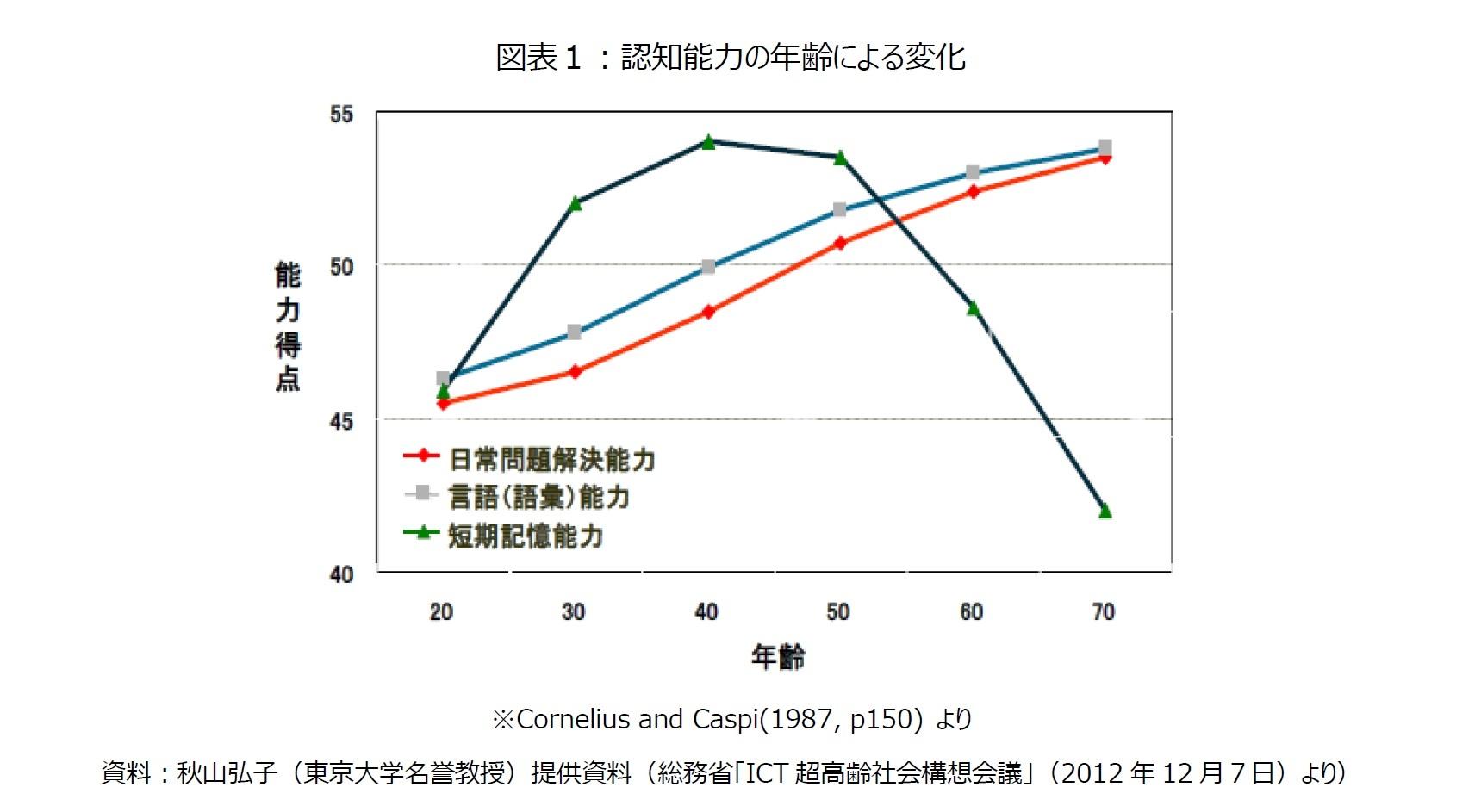 図表1:認知能力の年齢による変化