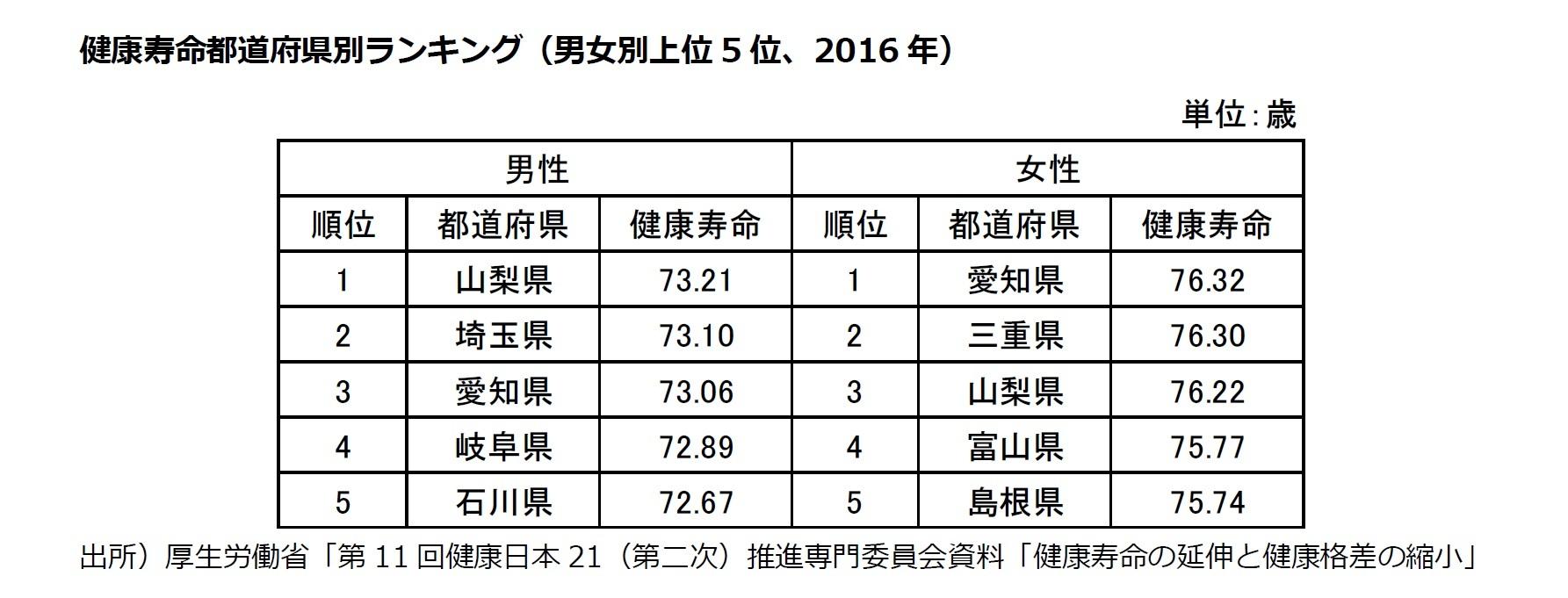 健康寿命都道府県別ランキング(男女別上位5位、2016年)