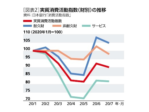 [図表2]実質消費活動指数(財別)の推移