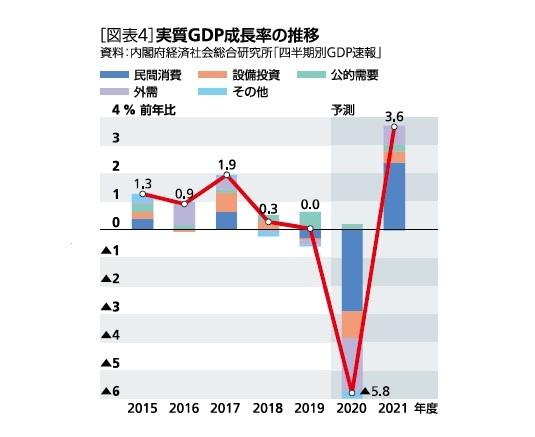 [図表4]実質GDP成長率の推移
