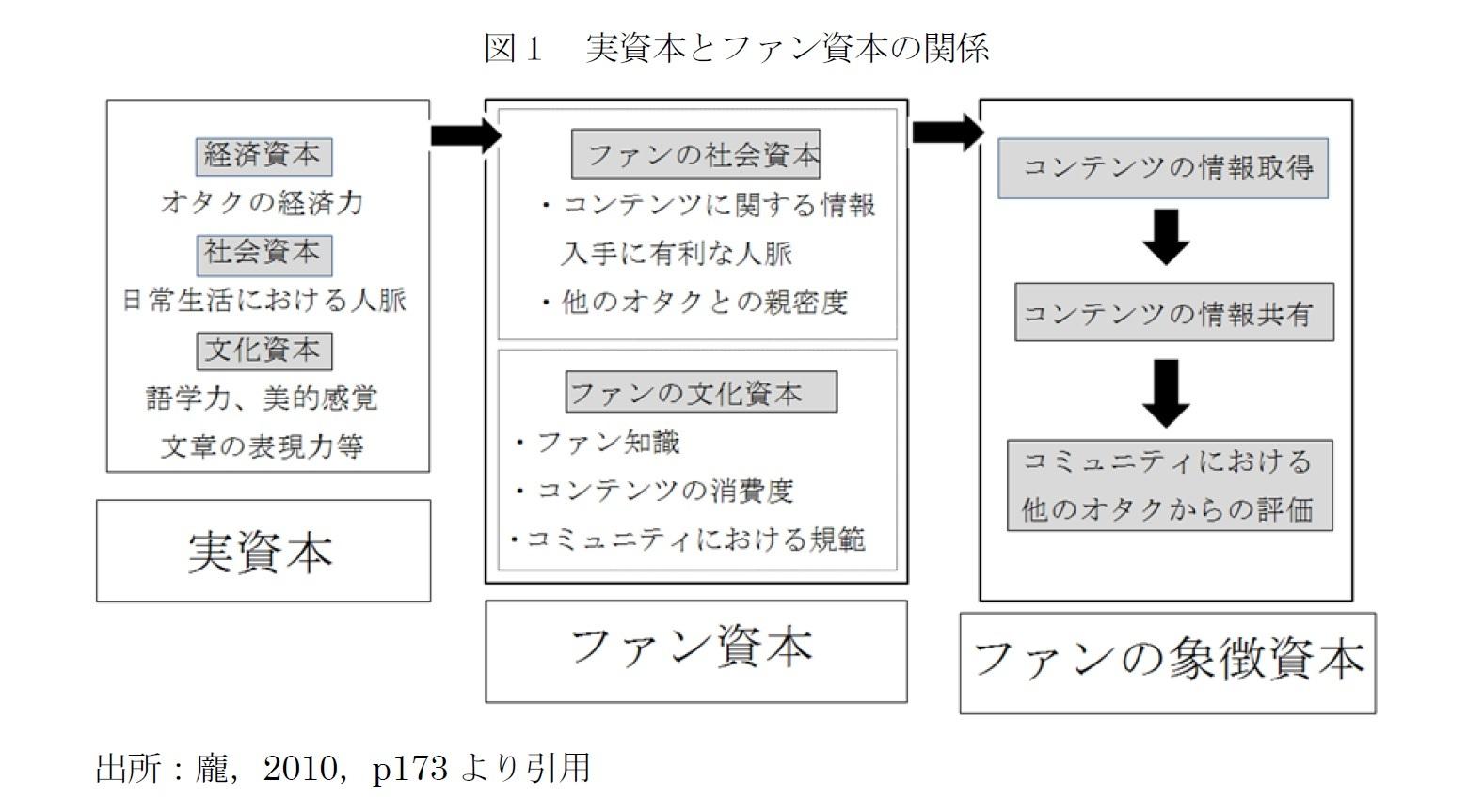 図1 実資本とファン資本の関係