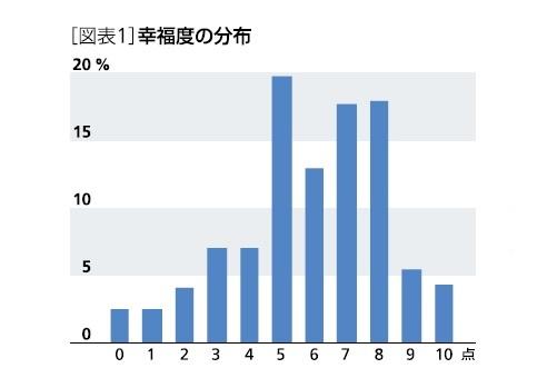 [図表1]幸福度の分布